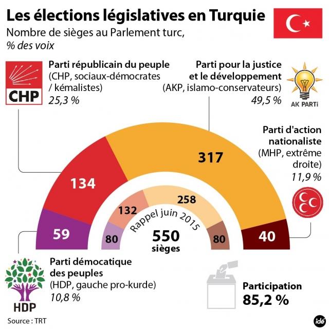 ide-elections-turquies-20151102-01-2