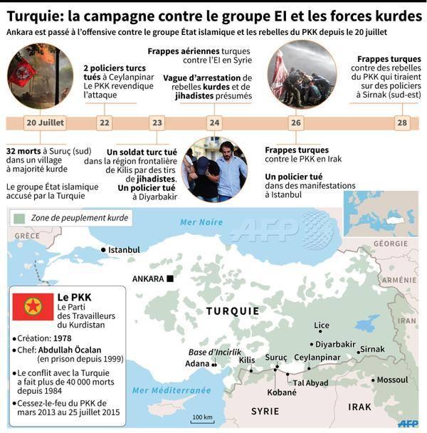 turquie-pkk