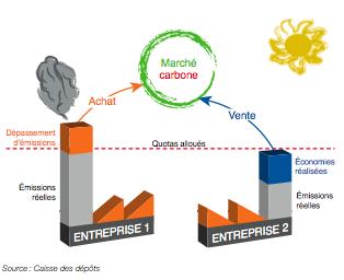 marche-emission-co2