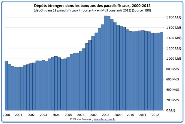 01-depots-paradis-fiscaux