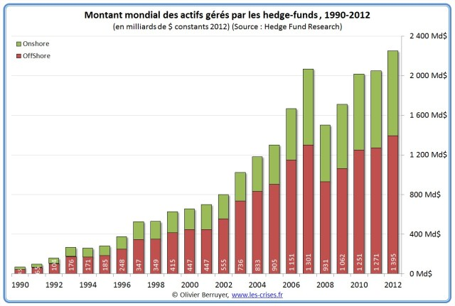 12-actifs-hedge-funds-shore