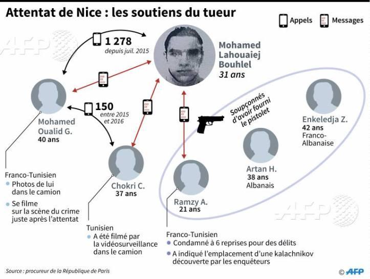 Attentat de #Nice que sait-on des soutiens du tueur