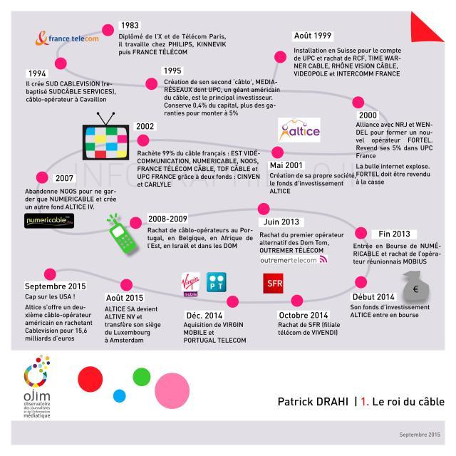 Infographie_Patrick_Drahi_OJIM_20150918_02