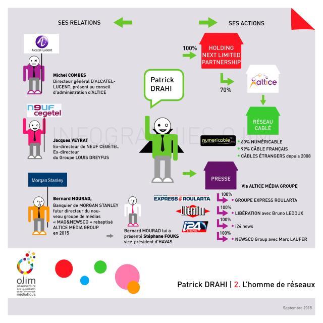 Infographie_Patrick_Drahi_OJIM_20150918_03