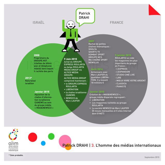 Infographie_Patrick_Drahi_OJIM_20150918_04