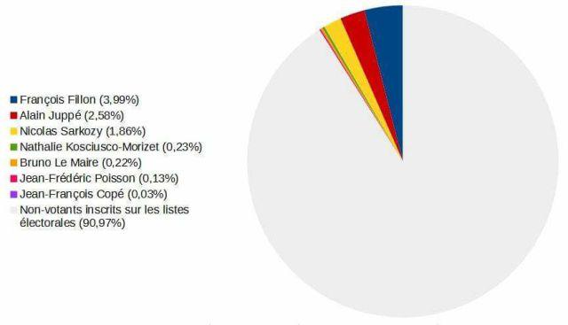 statistiques-primaire