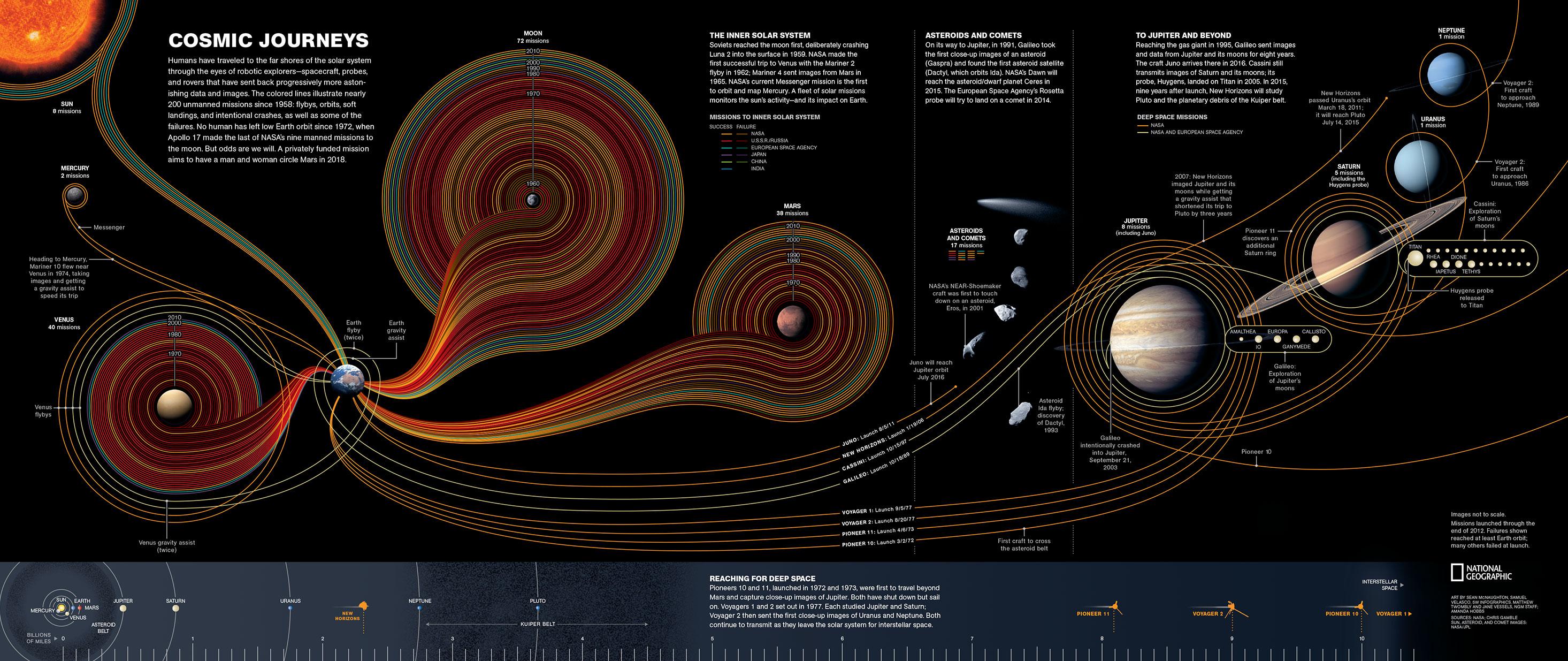 Reprsente Une Mission Et Lon Voit Bien Que La Destination Plus Mode Reste Notre Cher Satellite Lunaire Carte De 5W Infographics Lillustre
